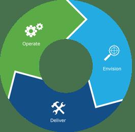 Core BTS - Operations Framework